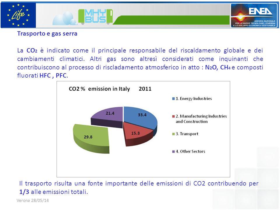 Trasporto e gas serra La CO 2 è indicato come il principale responsabile del riscaldamento globale e dei cambiamenti climatici.