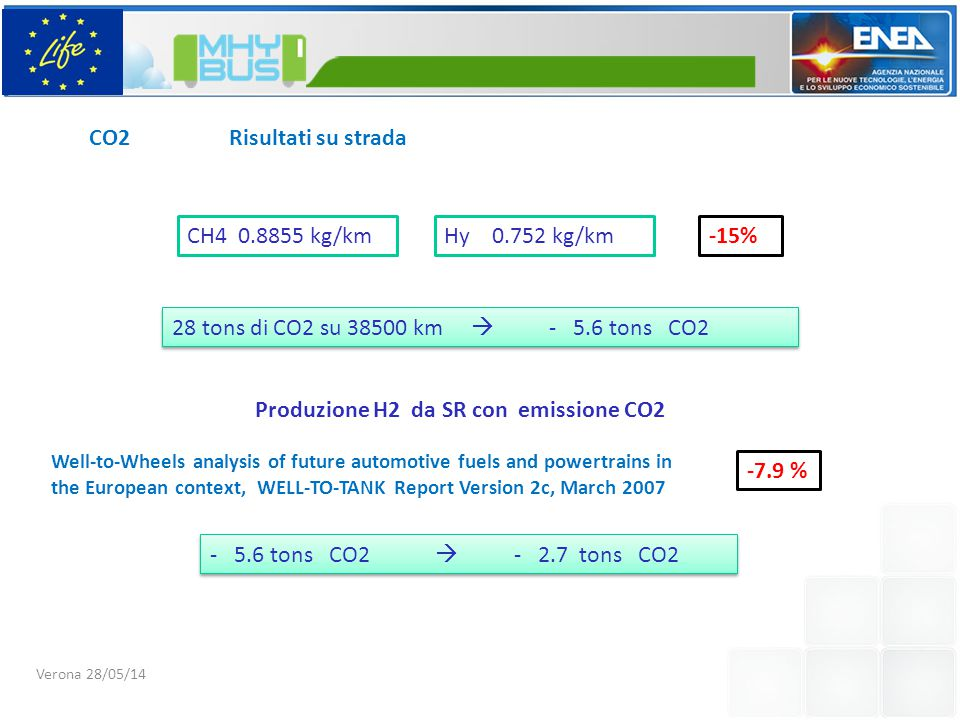 CO2 Risultati su strada CH4 0.8855 kg/kmHy 0.752 kg/km-15% 28 tons di CO2 su 38500 km  - 5.6 tons CO2 Well-to-Wheels analysis of future automotive fuels and powertrains in the European context, WELL-TO-TANK Report Version 2c, March 2007 -7.9 % - 5.6 tons CO2  - 2.7 tons CO2 Produzione H2 da SR con emissione CO2 Verona 28/05/14
