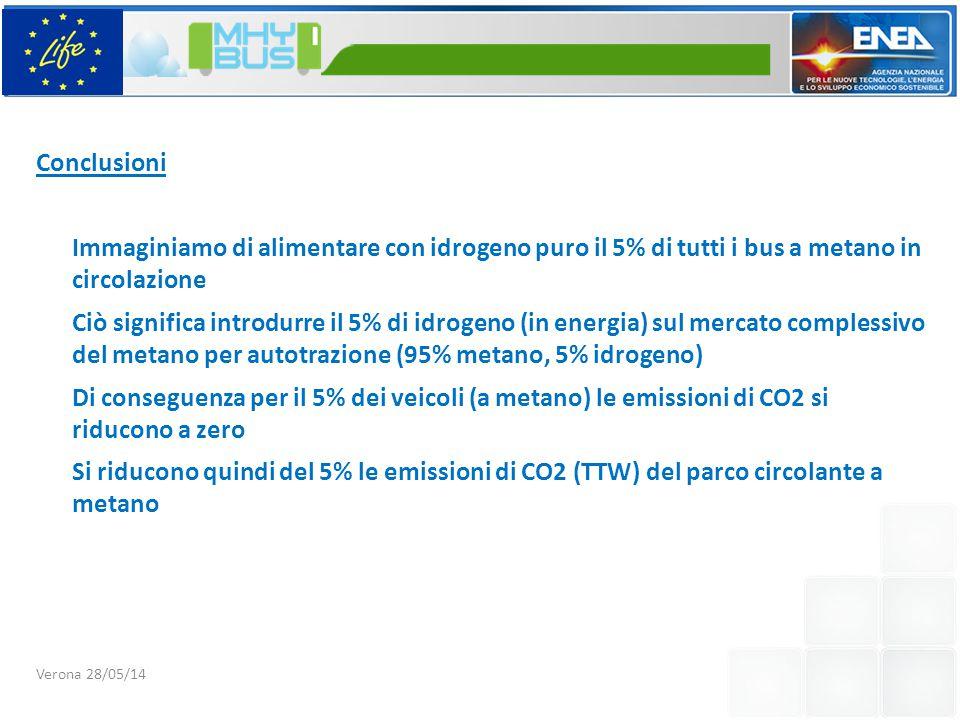 Conclusioni Immaginiamo di alimentare con idrogeno puro il 5% di tutti i bus a metano in circolazione Ciò significa introdurre il 5% di idrogeno (in energia) sul mercato complessivo del metano per autotrazione (95% metano, 5% idrogeno) Di conseguenza per il 5% dei veicoli (a metano) le emissioni di CO2 si riducono a zero Si riducono quindi del 5% le emissioni di CO2 (TTW) del parco circolante a metano Verona 28/05/14
