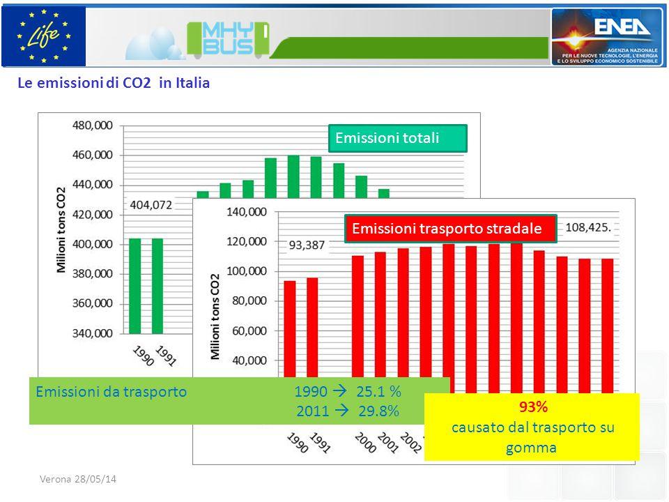 Verona 28/05/14 Le emissioni di CO2 in Italia Emissioni totali Emissioni trasporto stradale Emissioni da trasporto 1990  25.1 % 2011  29.8% 93% causato dal trasporto su gomma