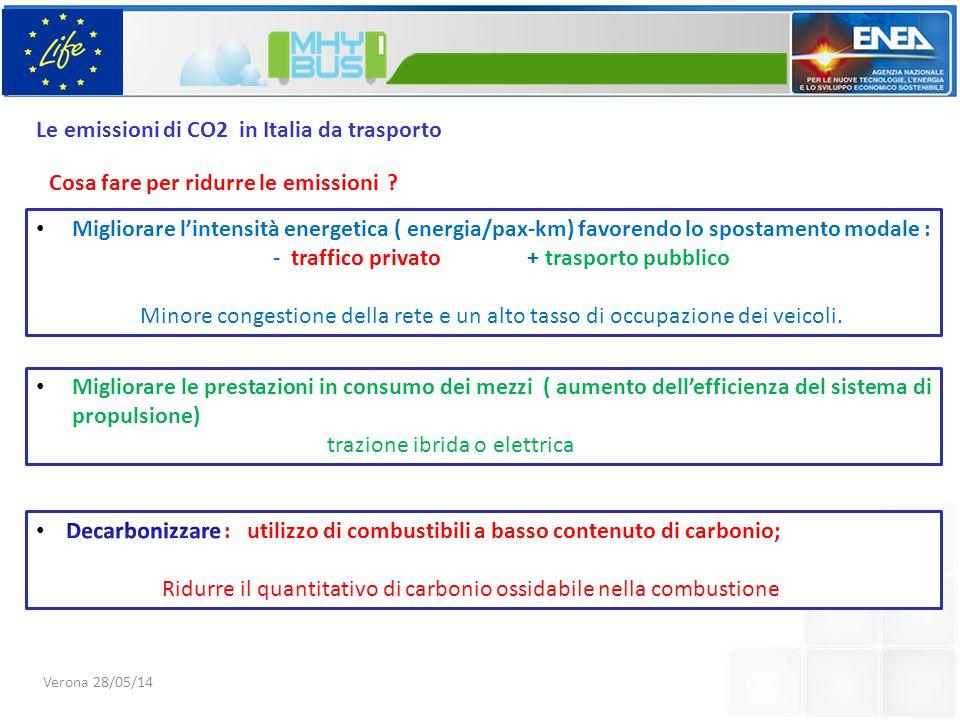 Le emissioni di CO2 in Italia da trasporto Cosa fare per ridurre le emissioni .