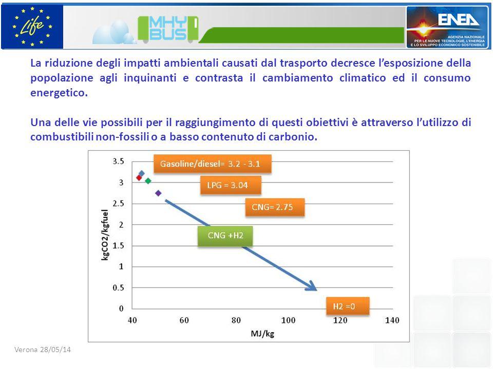 La riduzione degli impatti ambientali causati dal trasporto decresce l'esposizione della popolazione agli inquinanti e contrasta il cambiamento climatico ed il consumo energetico.