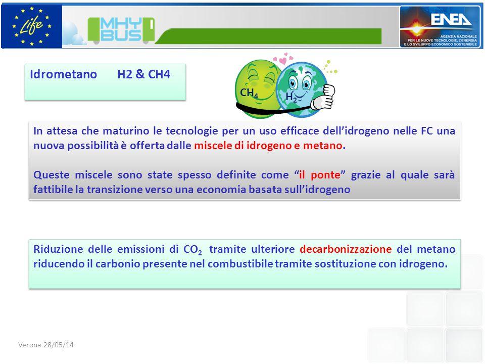 Riduzione delle emissioni di CO 2 tramite ulteriore decarbonizzazione del metano riducendo il carbonio presente nel combustibile tramite sostituzione con idrogeno.