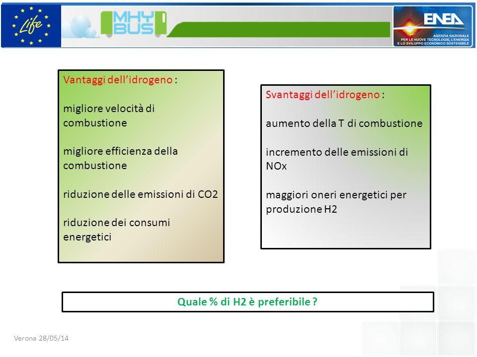 Svantaggi dell'idrogeno : aumento della T di combustione incremento delle emissioni di NOx maggiori oneri energetici per produzione H2 Vantaggi dell'idrogeno : migliore velocità di combustione migliore efficienza della combustione riduzione delle emissioni di CO2 riduzione dei consumi energetici Quale % di H2 è preferibile .