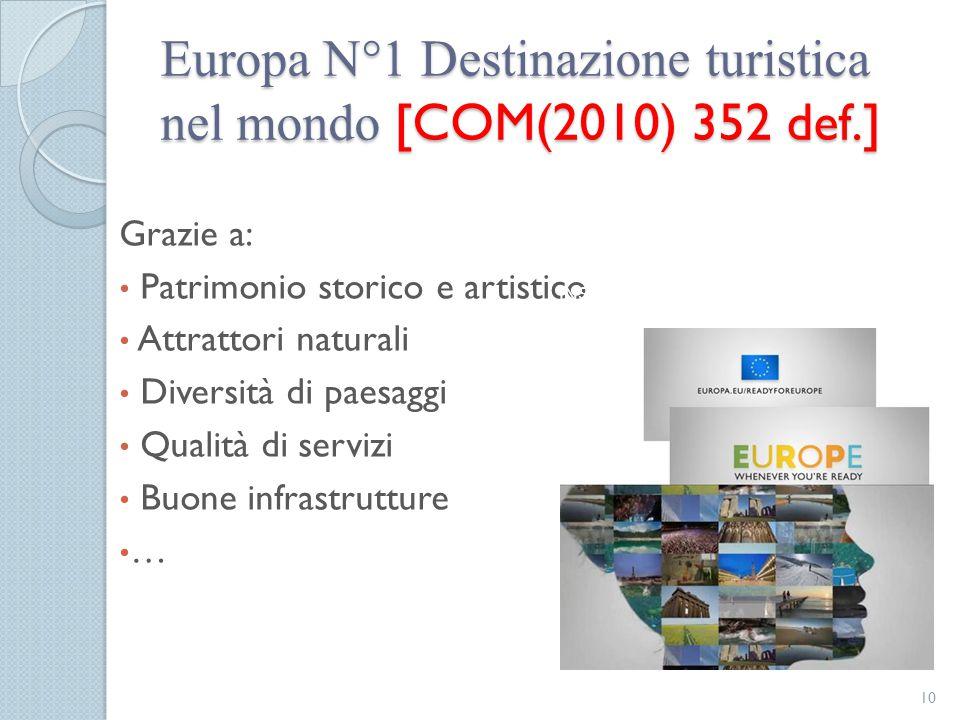 Europa N°1 Destinazione turistica nel mondo [COM(2010) 352 def.] Grazie a: Patrimonio storico e artistico Attrattori naturali Diversità di paesaggi Qu