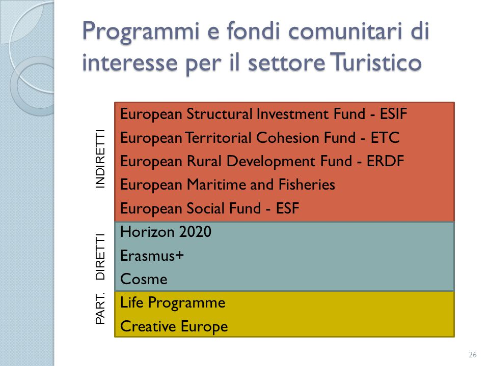 Programmi e fondi comunitari di interesse per il settore Turistico 26 European Structural Investment Fund - ESIF European Territorial Cohesion Fund -