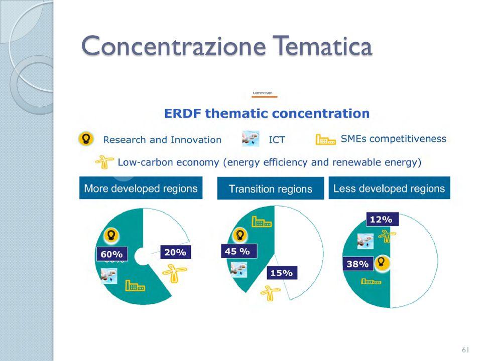 Concentrazione Tematica 61