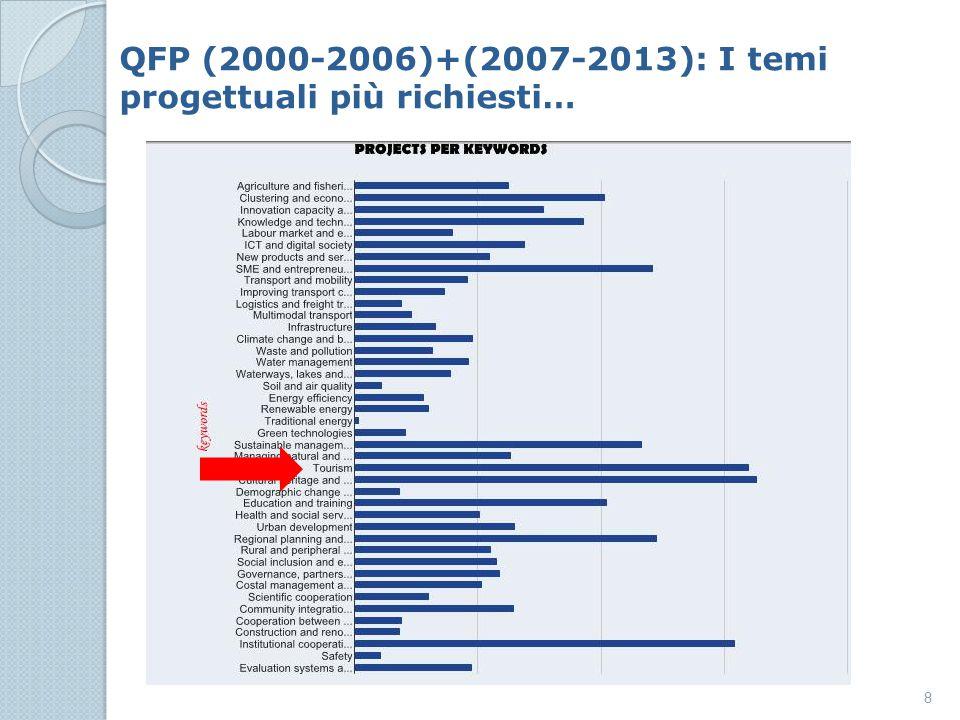 8 QFP (2000-2006)+(2007-2013): I temi progettuali più richiesti… x