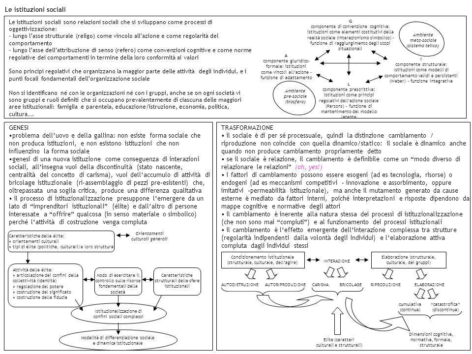 Le istituzioni sociali G componente di convenzione cognitiva: istituzioni come elementi costitutivi della realtà sociale (interazionismo simbolico) –
