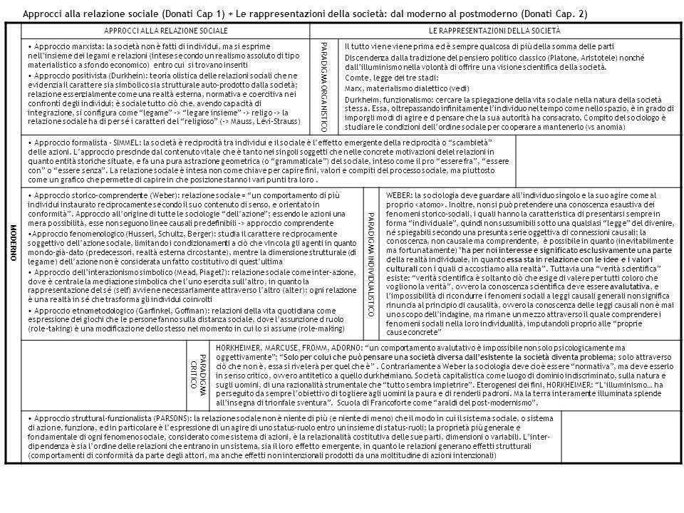 Approcci alla relazione sociale (Donati Cap 1) + Le rappresentazioni della società: dal moderno al postmoderno (Donati Cap. 2) MODERNO APPROCCI ALLA R