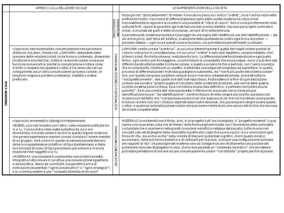 Le istituzioni sociali G componente di convenzione cognitiva: istituzioni come elementi costitutivi della realtà sociale (interazionismo simbolico) – funzione di raggiungimento degli scopi situazionali A componente giuridico- formale: istituzioni come vincoli all'azione – funzione di adattamento I componente strutturale: Istituzioni come modelli di comportamento validi e persistenti (Weber) – funzione integrativa L componente prescrittiva: istituzioni come principi regolativi dell'azione sociale (Parsons) – funzione di mantenimento del modello latente Ambiente meta-sociale (sistema telico) Ambiente pre-sociale (biosfera) Le istituzioni sociali sono relazioni sociali che si sviluppano come processi di oggettivizzazione: - lungo l'asse strutturale (religo) come vincolo all'azione e come regolarità del comportamento - lungo l'asse dell'attribuzione di senso (refero) come convenzioni cognitive e come norme regolative dei comportamenti in termine della loro conformità ai valori Sono principi regolativi che organizzano la maggior parte delle attività degli individui, e i punti focali fondamentali dell'organizzazione sociale Non si identificano né con le organizzazioni né con i gruppi, anche se on ogni società vi sono gruppi e ruoli definiti che si occupano prevalentemente di ciascuna delle maggiori aree istituzionali: famiglia e parentela, educazione/istruzione, economia, politica, cultura….