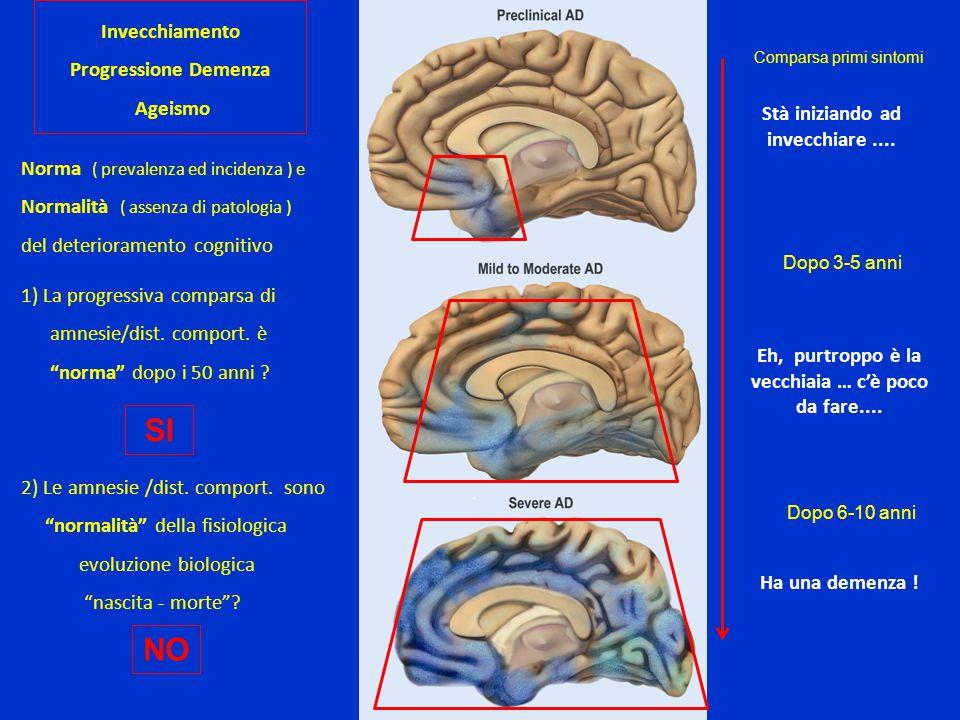 Invecchiamento Sospetto di Demenza Ruolo e importanza : Clinica Neuroimaging F.