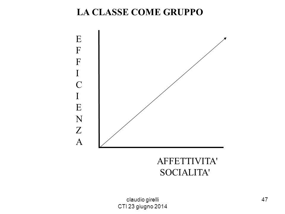 claudio girelli CTI 23 giugno 2014 LA CLASSE COME GRUPPO EFFICIENZAEFFICIENZA AFFETTIVITA' SOCIALITA' 47