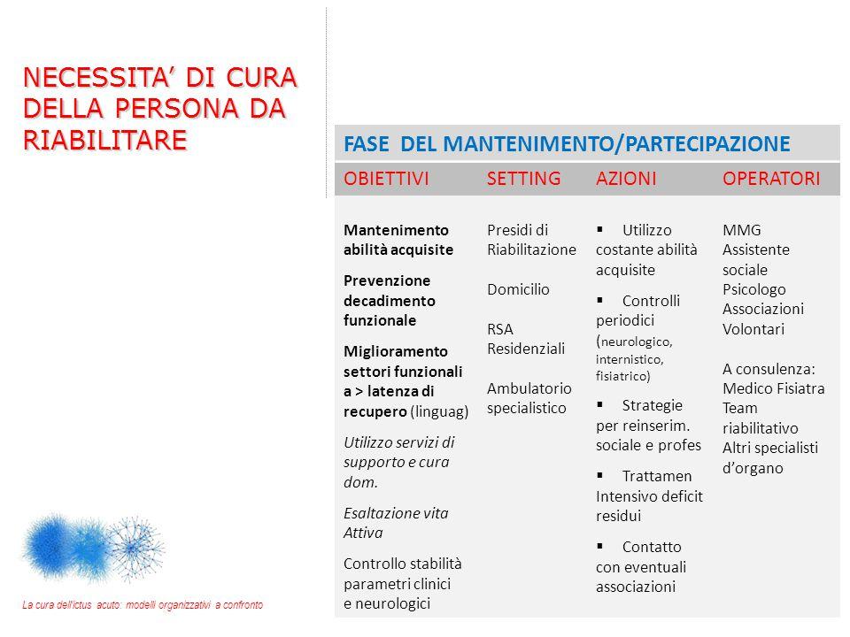 La cura dell'ictus acuto: modelli organizzativi a confronto FASE DEL MANTENIMENTO/PARTECIPAZIONE OBIETTIVISETTINGAZIONIOPERATORI Mantenimento abilità