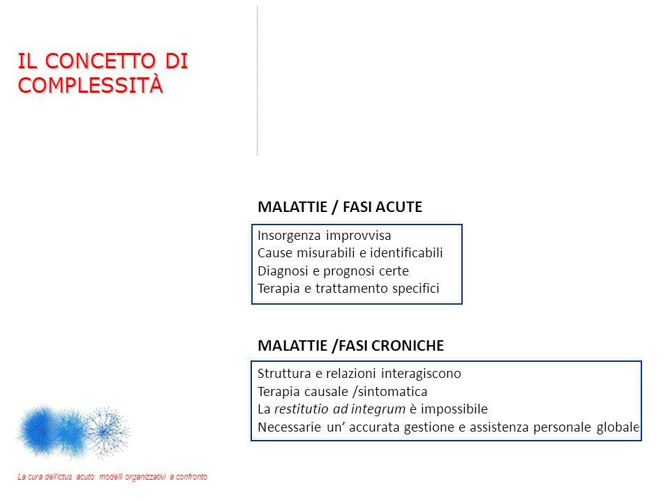 MALATTIE / FASI ACUTE Insorgenza improvvisa Cause misurabili e identificabili Diagnosi e prognosi certe Terapia e trattamento specifici MALATTIE /FASI