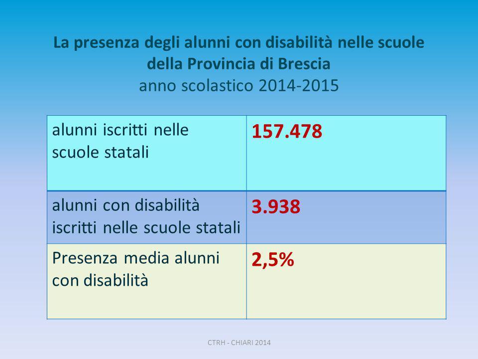La presenza degli alunni con disabilità nelle scuole della Provincia di Brescia anno scolastico 2014-2015 alunni iscritti nelle scuole statali 157.478