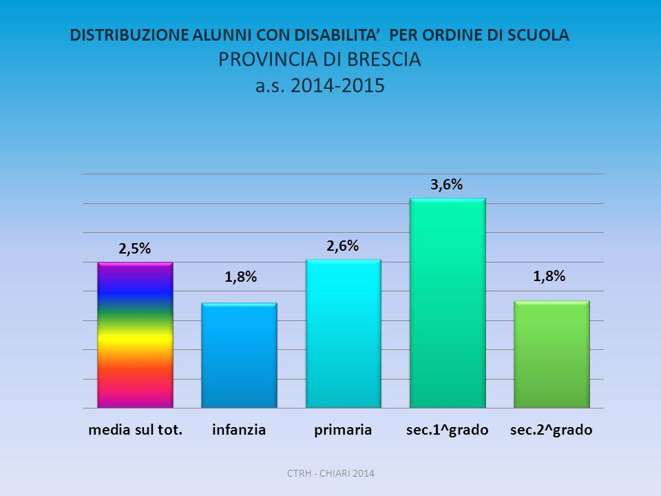 DISTRIBUZIONE ALUNNI CON DISABILITA' PER ORDINE DI SCUOLA PROVINCIA DI BRESCIA a.s. 2014-2015 CTRH - CHIARI 2014