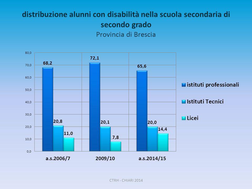 distribuzione alunni con disabilità nella scuola secondaria di secondo grado Provincia di Brescia CTRH - CHIARI 2014
