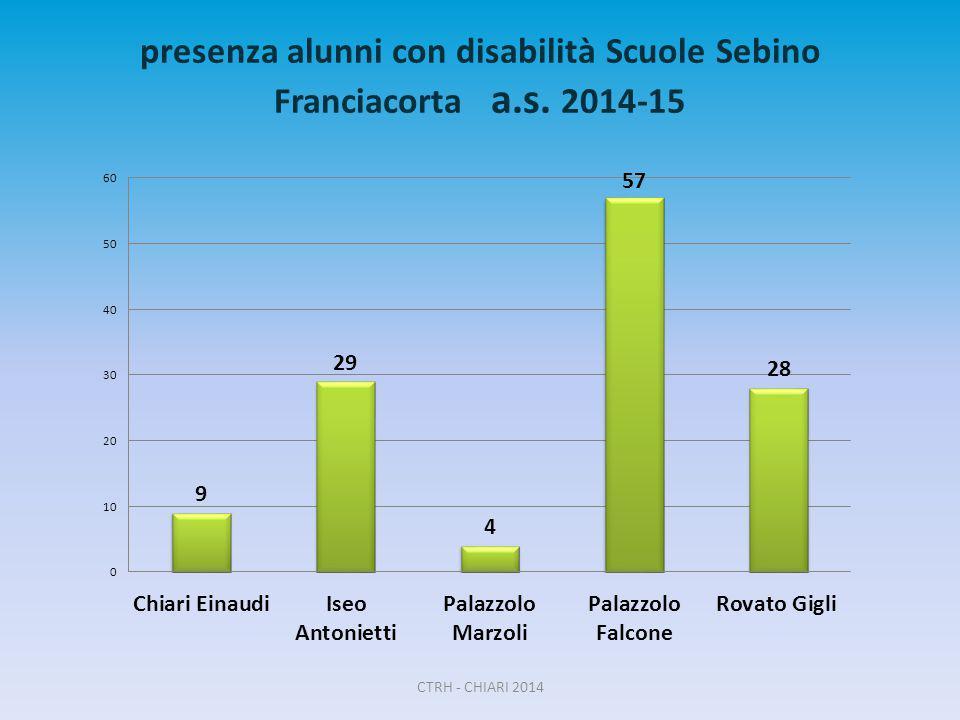 presenza alunni con disabilità Scuole Sebino Franciacorta a.s. 2014-15 CTRH - CHIARI 2014