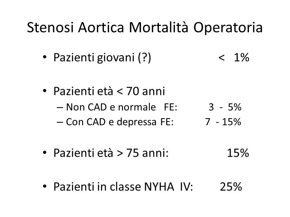 Stenosi Aortica Mortalità Operatoria Pazienti giovani (?) < 1% Pazienti età < 70 anni – Non CAD e normale FE: 3 - 5% – Con CAD e depressa FE: 7 - 15%