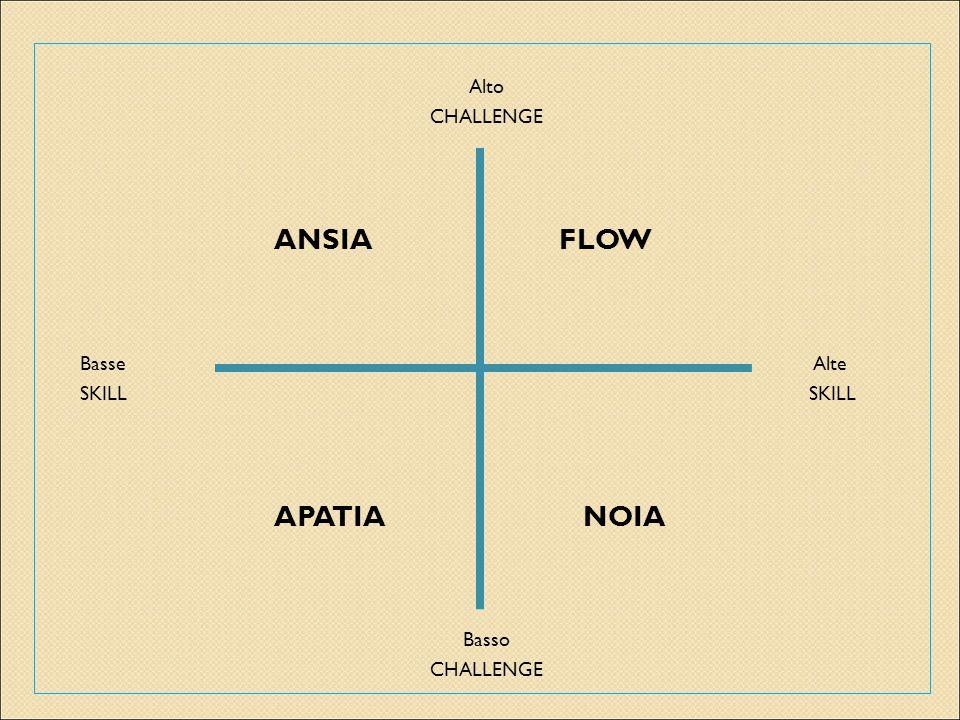 Alto CHALLENGE ANSIA FLOW Basse Alte SKILL SKILL APATIA NOIA Basso CHALLENGE