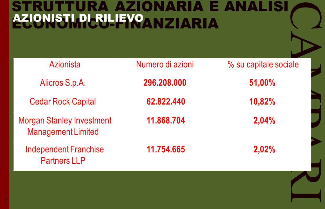 STRUTTURA AZIONARIA E ANALISI ECONOMICO-FINANZIARIA CAMPARI AzionistaNumero di azioni % su capitale sociale Alicros S.p.A. 296.208.00051,00% Cedar Roc
