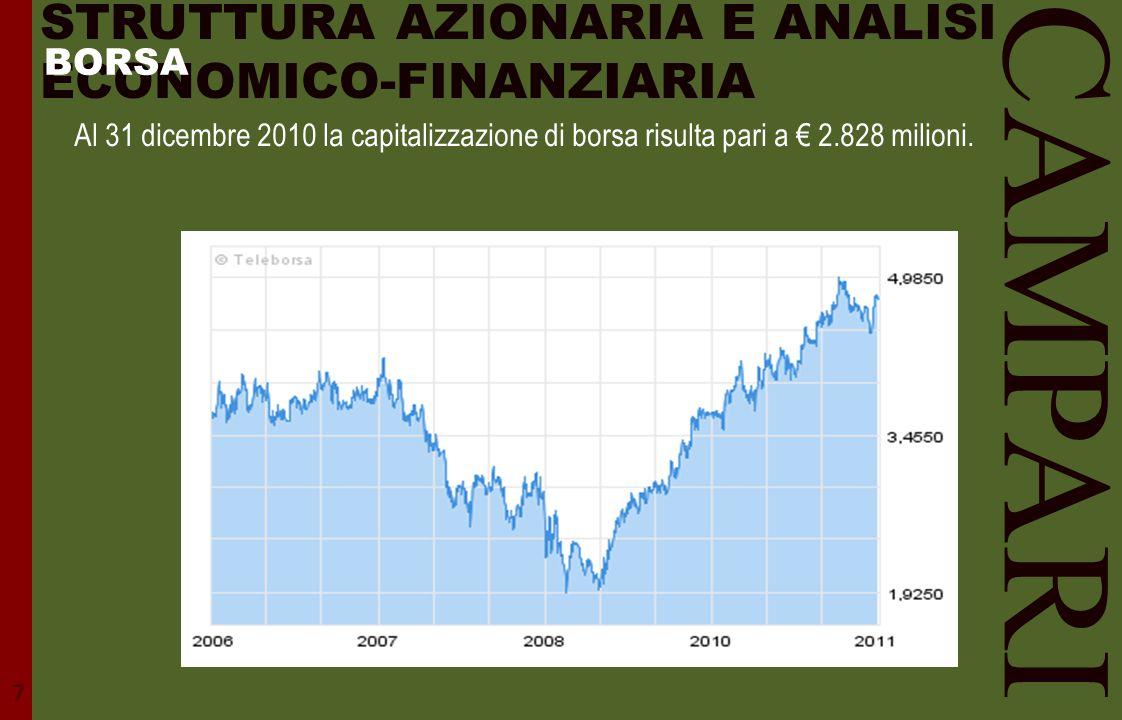STRUTTURA AZIONARIA E ANALISI ECONOMICO-FINANZIARIA Al 31 dicembre 2010 la capitalizzazione di borsa risulta pari a € 2.828 milioni. 7 CAMPARI BORSA