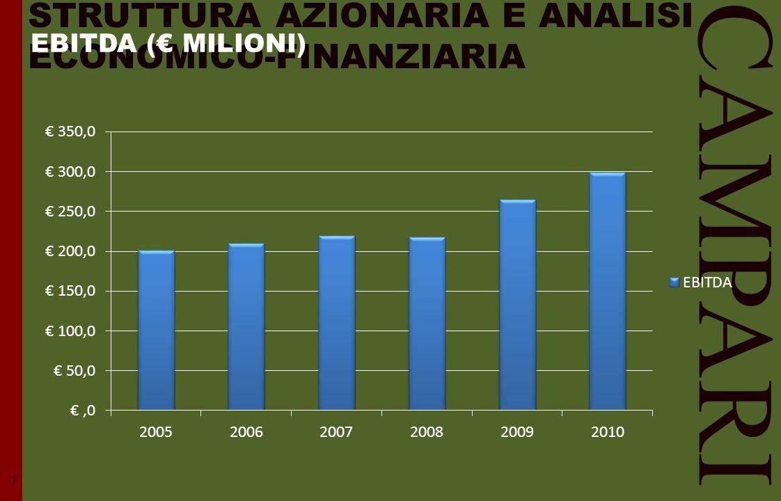 STRUTTURA AZIONARIA E ANALISI ECONOMICO-FINANZIARIA CAMPARI 7 EBITDA (€ MILIONI)
