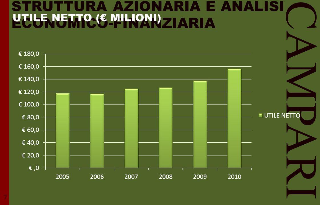 STRUTTURA AZIONARIA E ANALISI ECONOMICO-FINANZIARIA CAMPARI 7 UTILE NETTO (€ MILIONI)