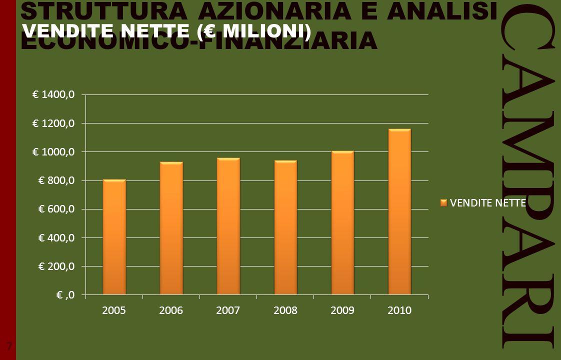 STRUTTURA AZIONARIA E ANALISI ECONOMICO-FINANZIARIA CAMPARI 7 VENDITE NETTE (€ MILIONI)