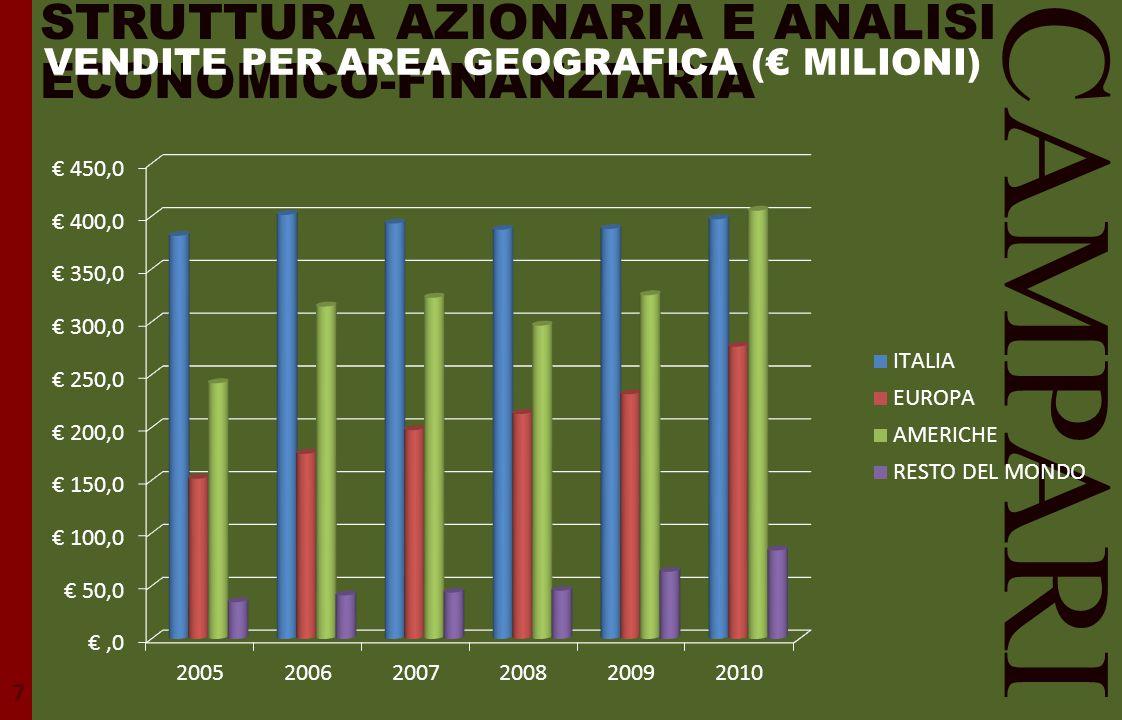 STRUTTURA AZIONARIA E ANALISI ECONOMICO-FINANZIARIA CAMPARI 7 VENDITE PER AREA GEOGRAFICA (€ MILIONI)