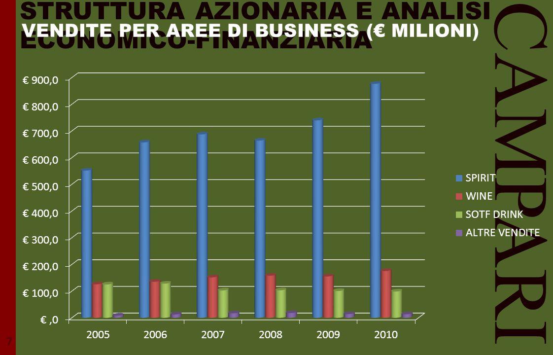 STRUTTURA AZIONARIA E ANALISI ECONOMICO-FINANZIARIA CAMPARI 7 VENDITE PER AREE DI BUSINESS (€ MILIONI)