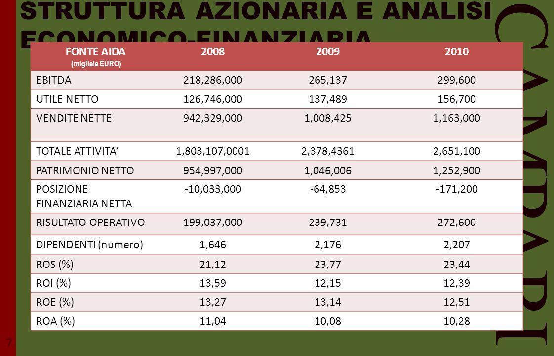 STRUTTURA AZIONARIA E ANALISI ECONOMICO-FINANZIARIA CAMPARI FONTE AIDA ( migliaia EURO) 200820092010 EBITDA218,286,000265,137299,600 UTILE NETTO126,74