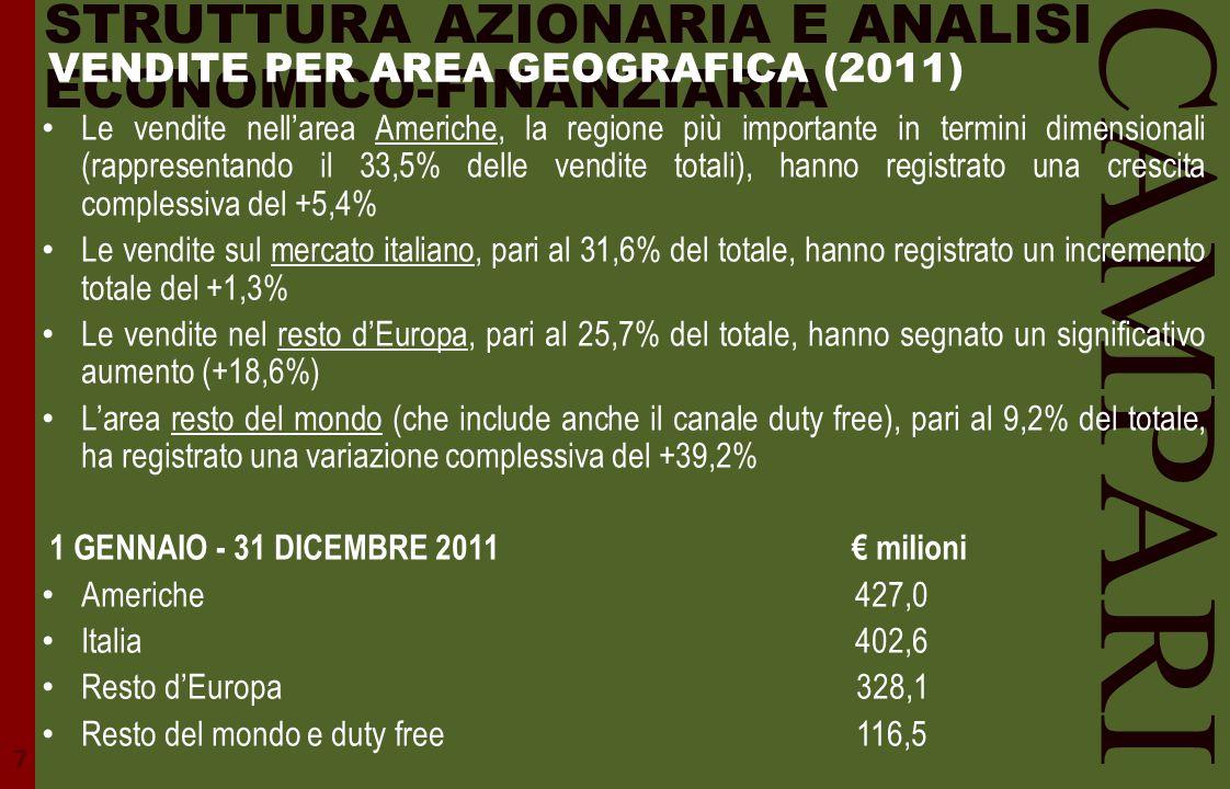 STRUTTURA AZIONARIA E ANALISI ECONOMICO-FINANZIARIA CAMPARI Le vendite nell'area Americhe, la regione più importante in termini dimensionali (rapprese