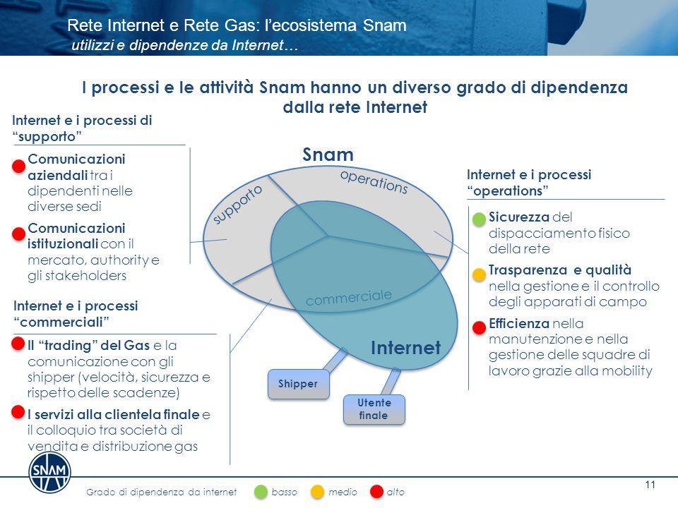 Rete Internet e Rete Gas: l'ecosistema Snam utilizzi e dipendenze da Internet… 11 I processi e le attività Snam hanno un diverso grado di dipendenza d