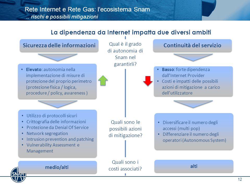 12 Rete Internet e Rete Gas: l'ecosistema Snam.. rischi e possibili mitigazioni La dipendenza da Internet impatta due diversi ambiti Sicurezza delle i