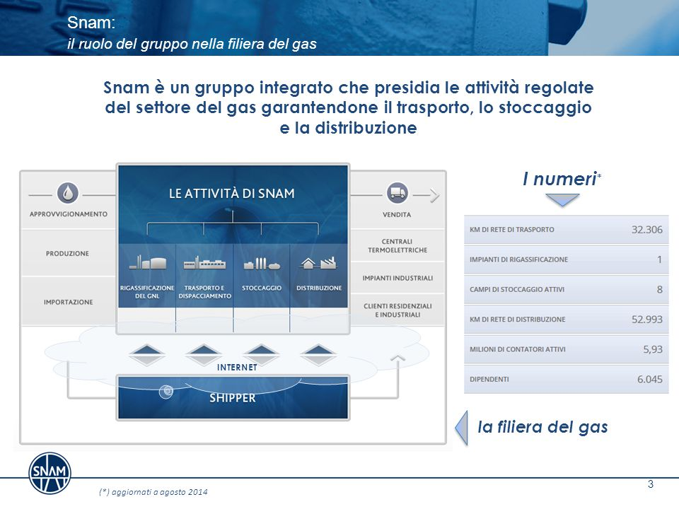 Snam: il ruolo del gruppo nella filiera del gas 3 Snam è un gruppo integrato che presidia le attività regolate del settore del gas garantendone il tra