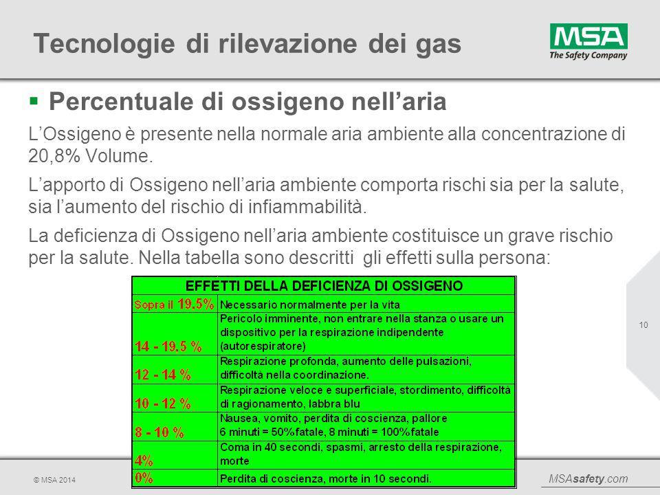 MSAsafety.com © MSA 2014 Tecnologie di rilevazione dei gas  Percentuale di ossigeno nell'aria L'Ossigeno è presente nella normale aria ambiente alla
