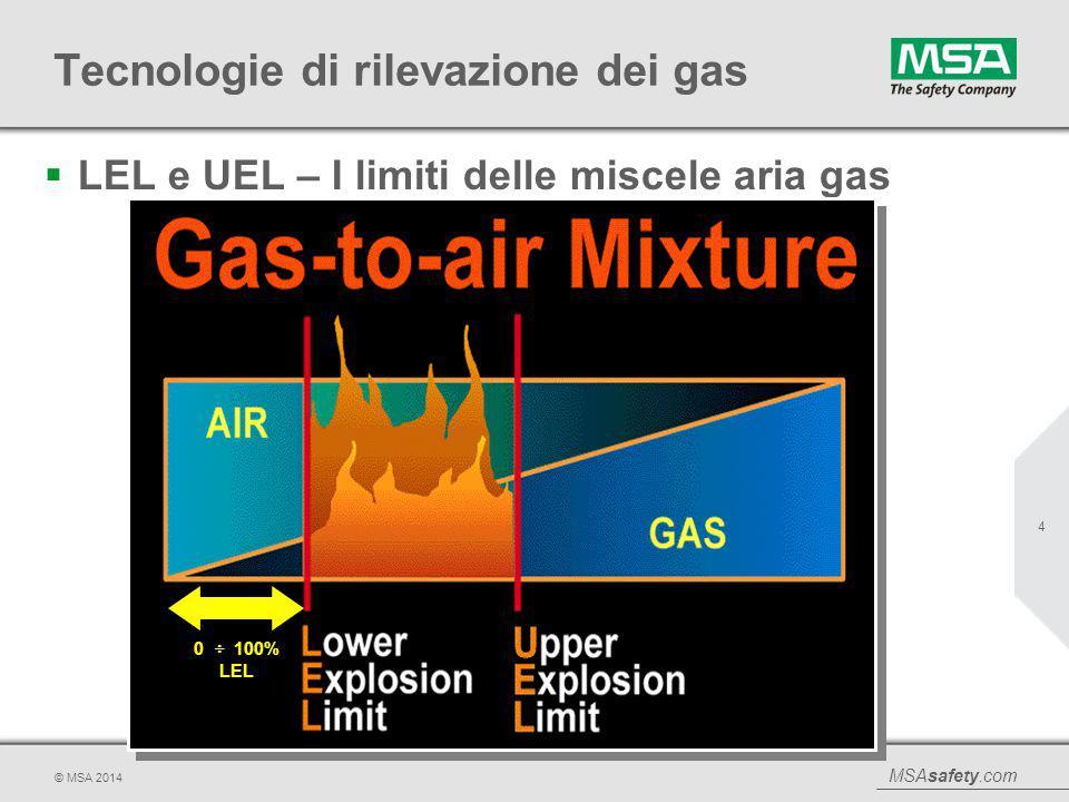 MSAsafety.com © MSA 2014 Tecnologie di rilevazione dei gas 5  100% LEL, il limite della sicurezza I rivelatori di gas e vapori combustibili utilizzano la scala di misura 0÷100% LEL.
