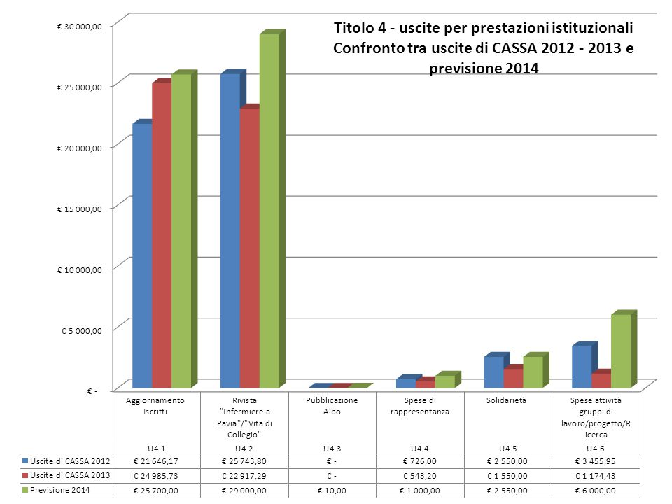 Titolo 4 - uscite per prestazioni istituzionali Confronto tra uscite di CASSA 2012 - 2013 e previsione 2014