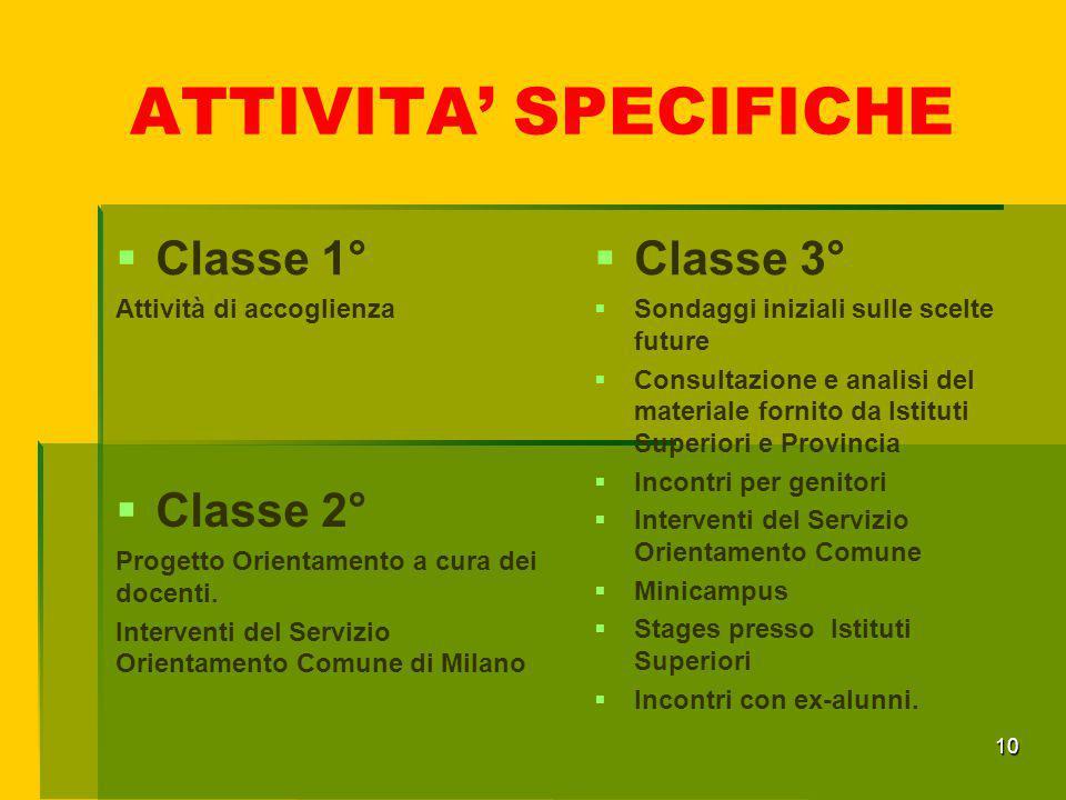 ATTIVITA' SPECIFICHE  Classe 3°  Sondaggi iniziali sulle scelte future  Consultazione e analisi del materiale fornito da Istituti Superiori e Provi