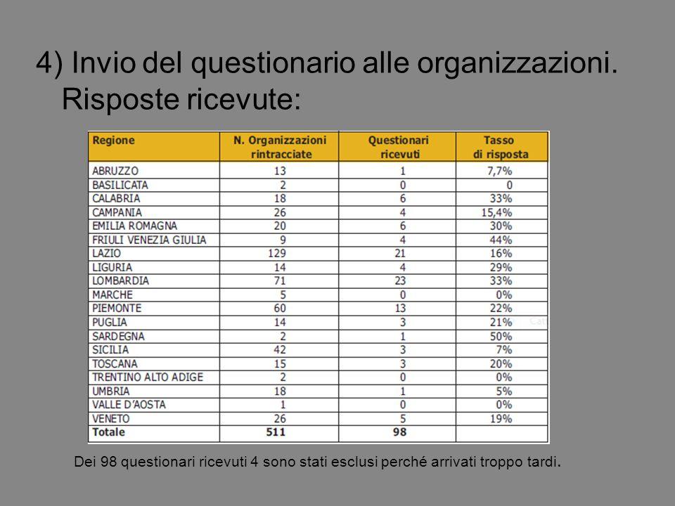4) Invio del questionario alle organizzazioni.