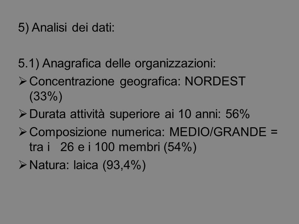 5) Analisi dei dati: 5.1) Anagrafica delle organizzazioni:  Concentrazione geografica: NORDEST (33%)  Durata attività superiore ai 10 anni: 56%  Composizione numerica: MEDIO/GRANDE = tra i 26 e i 100 membri (54%)  Natura: laica (93,4%)