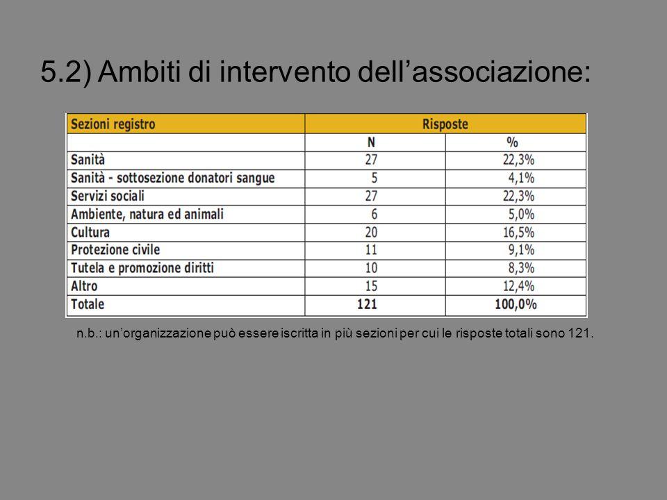 5.2) Ambiti di intervento dell'associazione: n.b.: un'organizzazione può essere iscritta in più sezioni per cui le risposte totali sono 121.