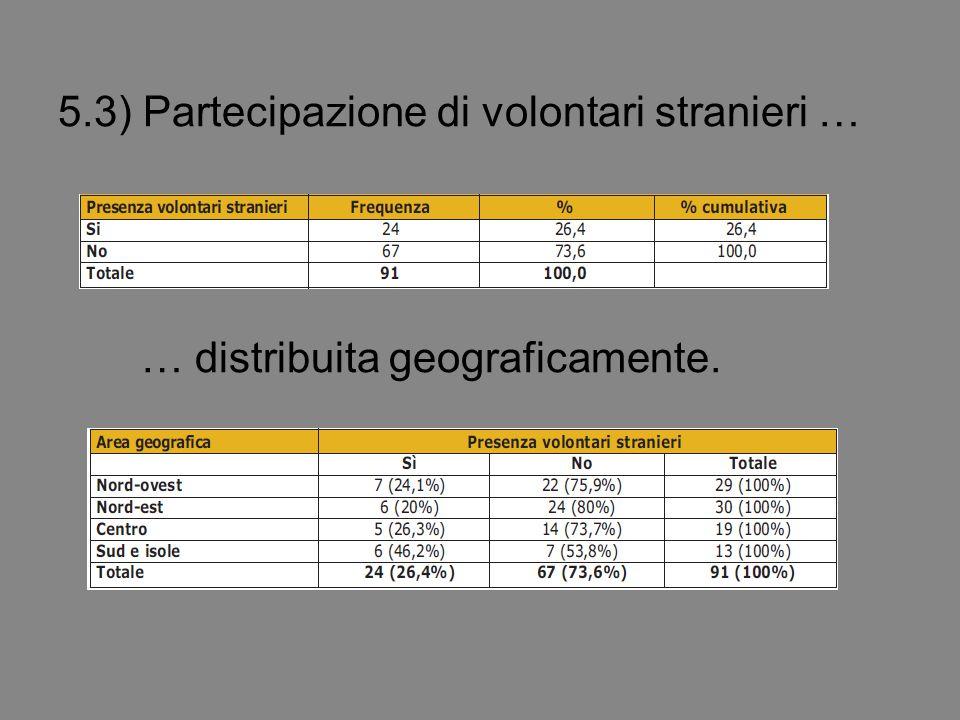 5.3) Partecipazione di volontari stranieri … … distribuita geograficamente.