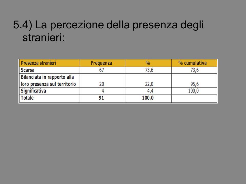 5.4) La percezione della presenza degli stranieri: