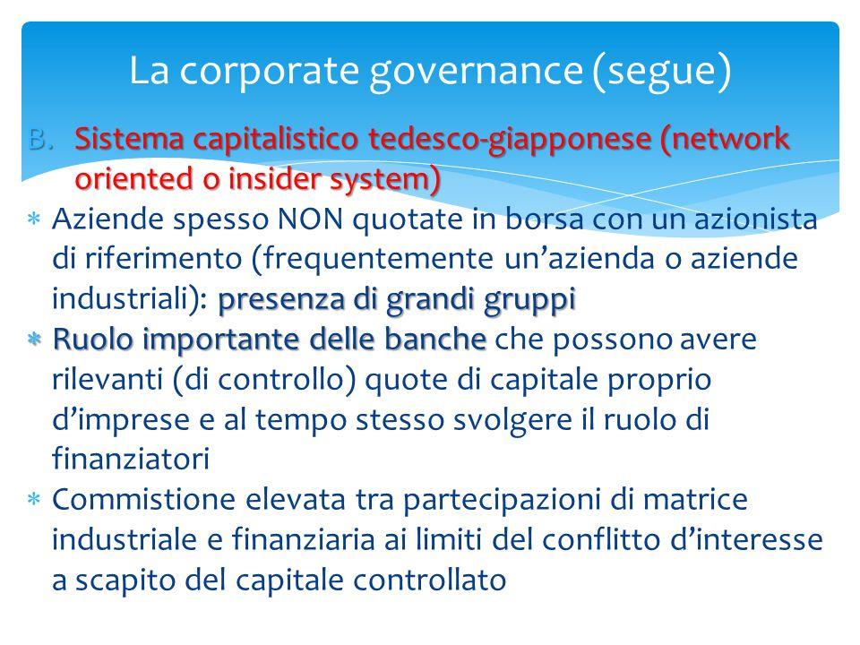 La corporate governance (segue) B.Sistema capitalistico tedesco-giapponese (network oriented o insider system) presenza di grandi gruppi  Aziende spe
