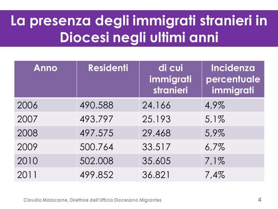 La presenza degli immigrati stranieri in Diocesi negli ultimi anni AnnoResidentidi cui immigrati stranieri Incidenza percentuale immigrati 2006490.58824.1664,9% 2007493.79725.1935,1% 2008497.57529.4685,9% 2009500.76433.5176,7% 2010502.00835.6057,1% 2011499.85236.8217,4% 4 Claudio Malacarne, Direttore dell Ufficio Diocesano Migrantes