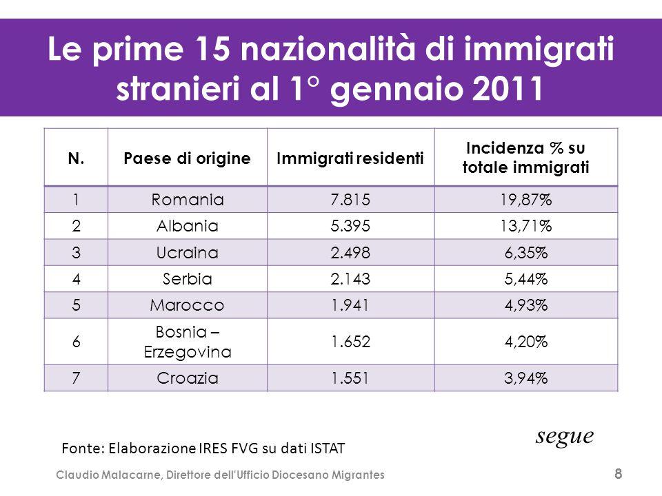 La distribuzione degli immigrati stranieri per contesti territoriali al 1° gennaio 2011/1 8 Claudio Malacarne, Direttore dell Ufficio Diocesano Migrantes Fonte: Elaborazione IRES FVG su dati ISTAT La distribuzione degli immigrati stranieri per contesti territoriali al 1° gennaio 2011/1 Le prime 15 nazionalità di immigrati stranieri al 1° gennaio 2011 N.Paese di origineImmigrati residenti Incidenza % su totale immigrati 1Romania7.81519,87% 2Albania5.39513,71% 3Ucraina2.4986,35% 4Serbia2.1435,44% 5Marocco1.9414,93% 6 Bosnia – Erzegovina 1.6524,20% 7Croazia1.5513,94% segue