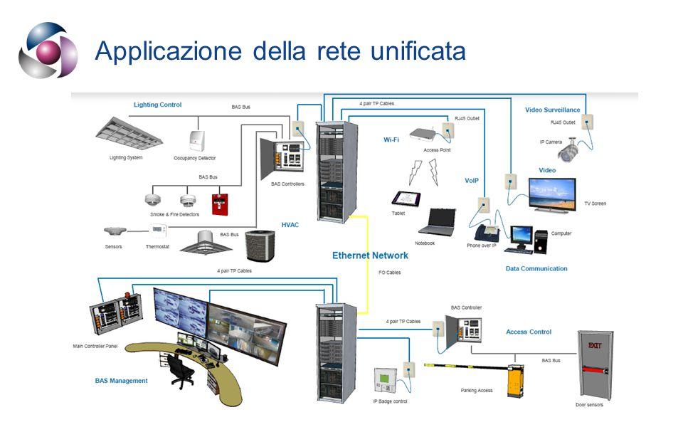 Applicazione della rete unificata